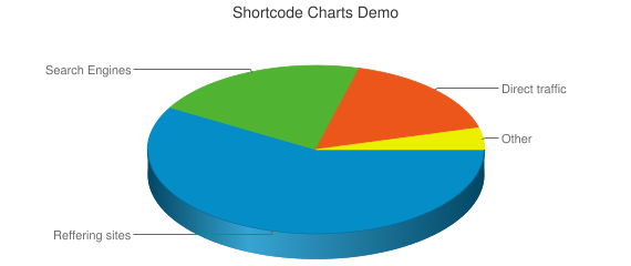 Shortcode Charts Demo
