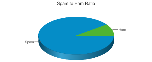 Spam to Ham Ratio