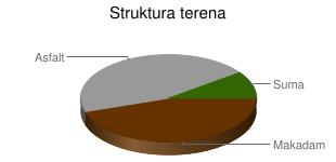 Karakteristika terena