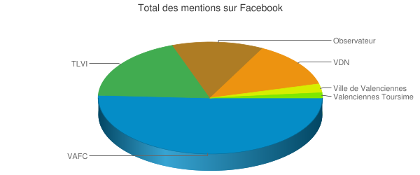 Total des mentions sur Facebook