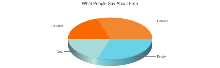 What People Say About Free