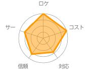成田ガレージの評価
