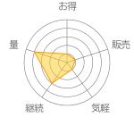 Ⅱ型コラーゲンプラスの評価