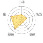 HTCコラーゲン ドリンク テンスアップEXの評価