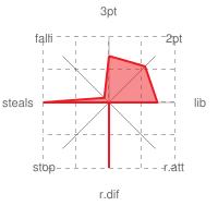 grafico statistiche