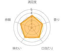 薩摩の風のクチコミ