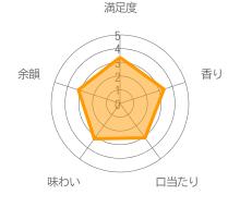 杜氏潤平 紅芋華どりのクチコミ