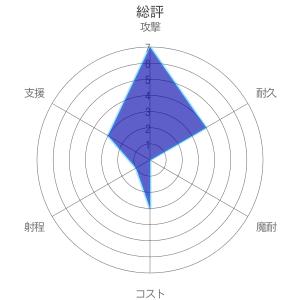 rader chart