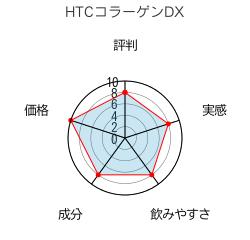 HTCコラーゲンDX