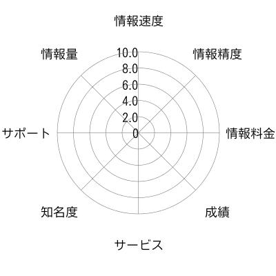 トライアングルズ(Triangles)のチャート画像