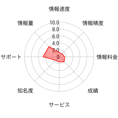 トレードサイクロン株式会社のチャート画像