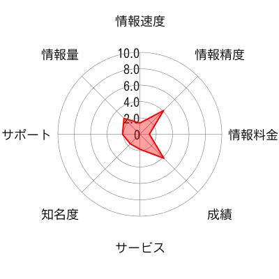 急騰FOCUSのチャート画像