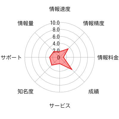ファイナンシャルパートナーのチャート画像