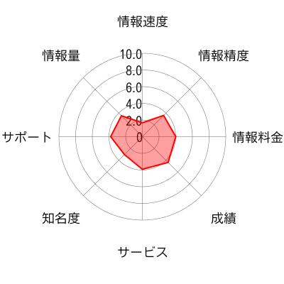 グレイルNETのチャート画像