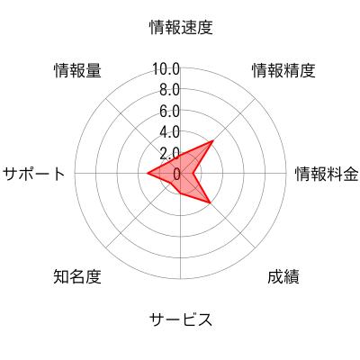 シオズミ アセットマネジメントのチャート画像