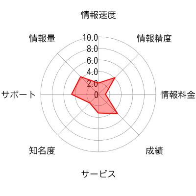 増田足のチャート画像