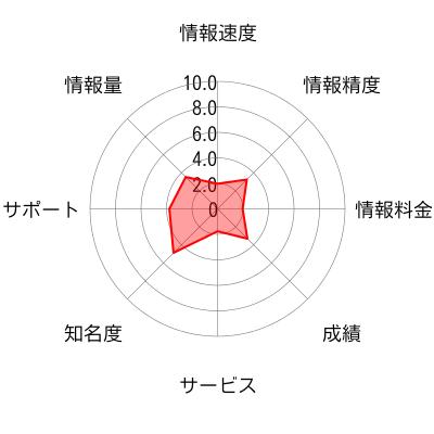 ジェニュインインベストメンツのチャート画像
