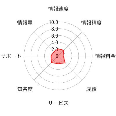IBI Square Stocksのチャート画像