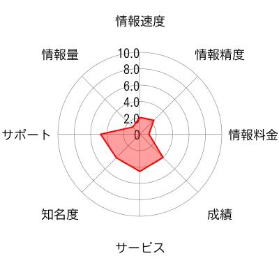 急騰プラス(四季報トレンド)のチャート画像