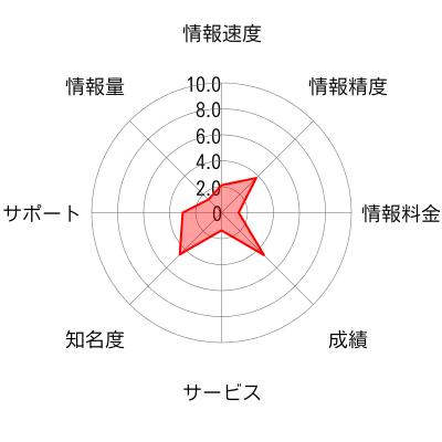 ソフィアブレイン投資株情報のチャート画像
