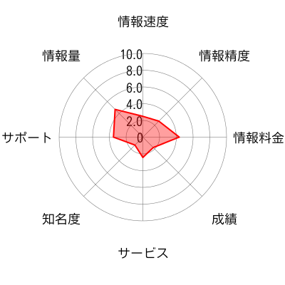 MARKET LINE(マーケットライン)のチャート画像