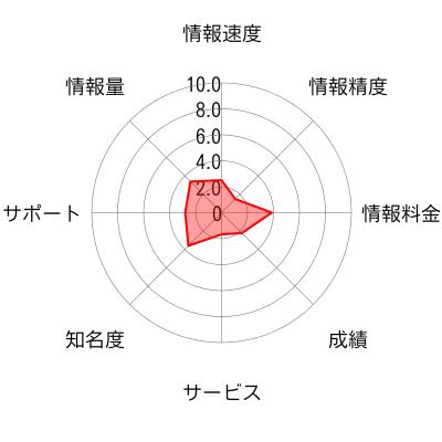 ゴールデンチャート・エー・エム・エス(OFFICE REI)のチャート画像
