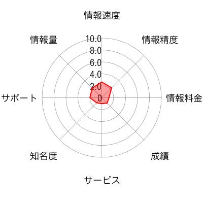 21年間連勝中の日経先物システムトレードのチャート画像