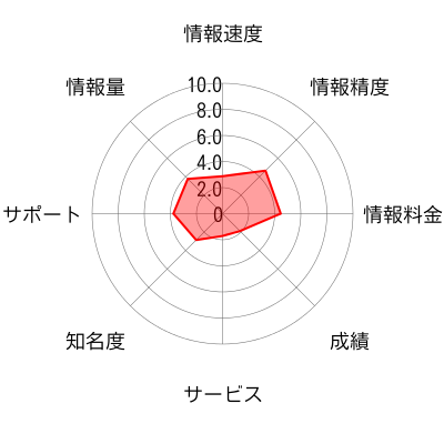 LaQoo+のチャート画像