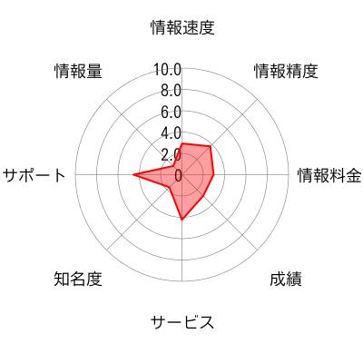 北浜キャピタル アセット マネジメント株式会社のチャート画像