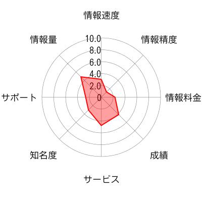裏株新報のチャート画像