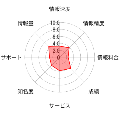日本証券投資顧問のチャート画像
