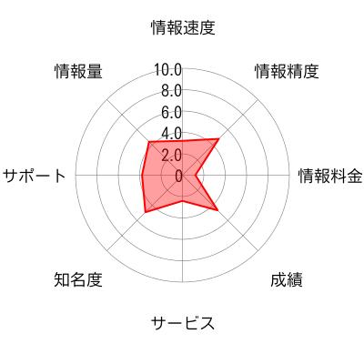 BJ投資顧問のチャート画像