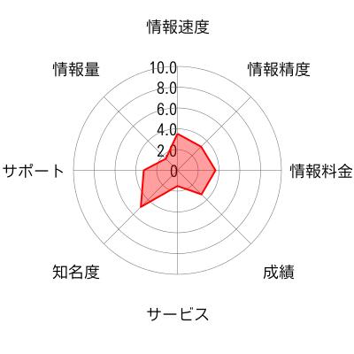 株プランナーのチャート画像