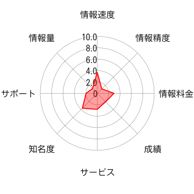 LINKのチャート画像