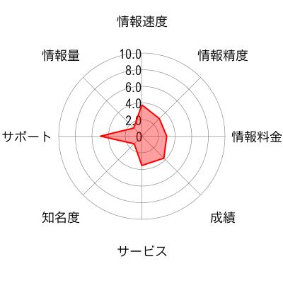マーケットリサーチのチャート画像