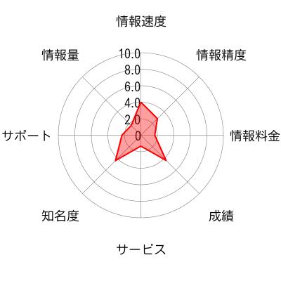 アセット・ナレッジメントのチャート画像