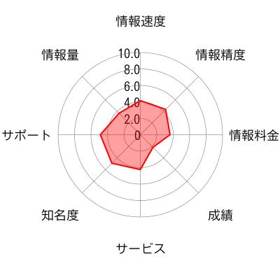 トレードマスターラボのチャート画像