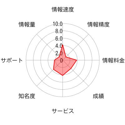 JapanStockTrade (ジャパンストックトレード)のチャート画像