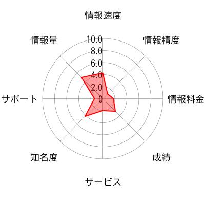 Stock Missionのチャート画像