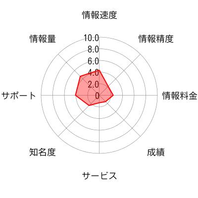 株の学校.comのチャート画像