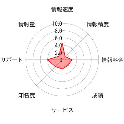 株式投資クラブ 効果まんてん21のチャート画像