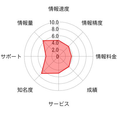 IFA JAPANのチャート画像