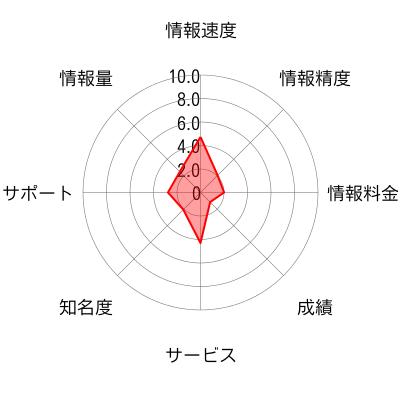 大坪嘉明のサイトのチャート画像