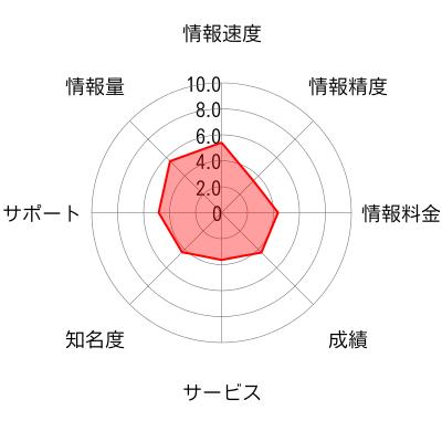 フィデリア株式投資顧問のチャート画像