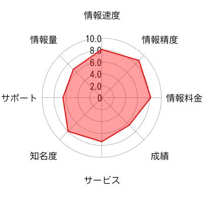 <PR>ファーストリッチ投資顧問のチャート画像