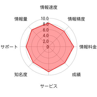 イー・キャピタル株式会社のチャート画像
