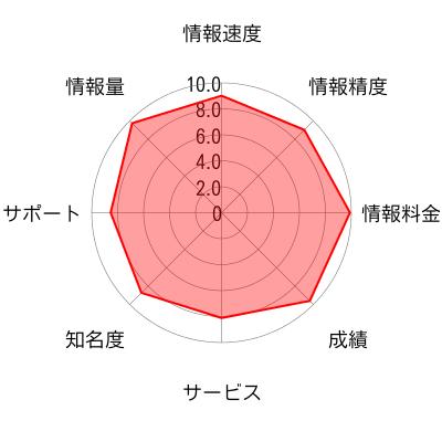 <PR>株マイスターのチャート画像