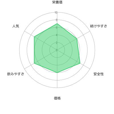 パーフェクトグリーンの評価チャート