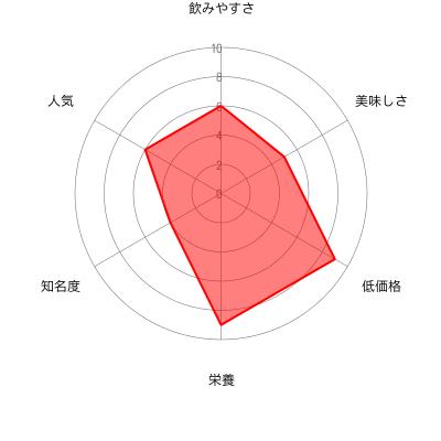 のびのびスムージーの評価チャート