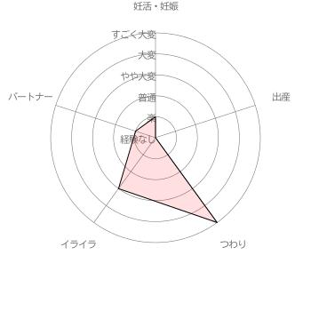 ともこさんさんの妊活・妊娠・出産に関する苦労レベル自己評価結果 [調査期間 2017/1/11~1/31 調査対象者 100名]